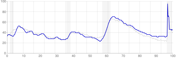 Arizona monthly unemployment rate chart from 1990 to March 2021